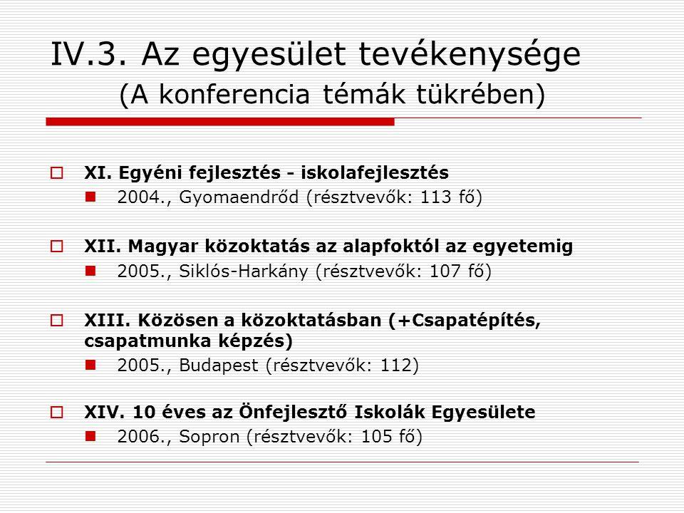 IV.3.Az egyesület tevékenysége (A konferencia témák tükrében)  XI.