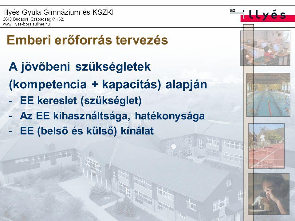 Illyés Gyula Gimnázium és KSZKI 2040 Budaörs, Szabadság út 162. www.illyes-bors.sulinet.hu Emberi erőforrás tervezés A jövőbeni szükségletek (kompeten