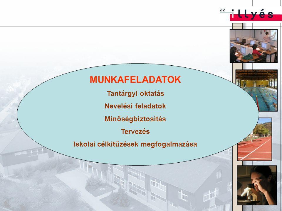 MUNKAFELADATOK Tantárgyi oktatás Nevelési feladatok Minőségbiztosítás Tervezés Iskolai célkitűzések megfogalmazása