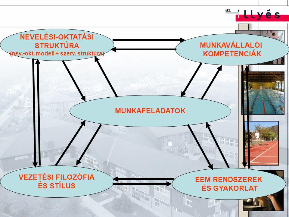 MUNKAFELADATOK NEVELÉSI-OKTATÁSI STRUKTÚRA (nev.-okt. modell + szerv. struktúra) MUNKAVÁLLALÓI KOMPETENCIÁK VEZETÉSI FILOZÓFIA ÉS STÍLUS EEM RENDSZERE