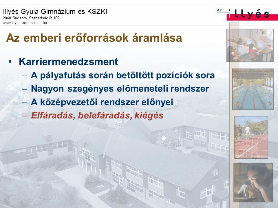 Illyés Gyula Gimnázium és KSZKI 2040 Budaörs, Szabadság út 162. www.illyes-bors.sulinet.hu Az emberi erőforrások áramlása Karriermenedzsment –A pályaf