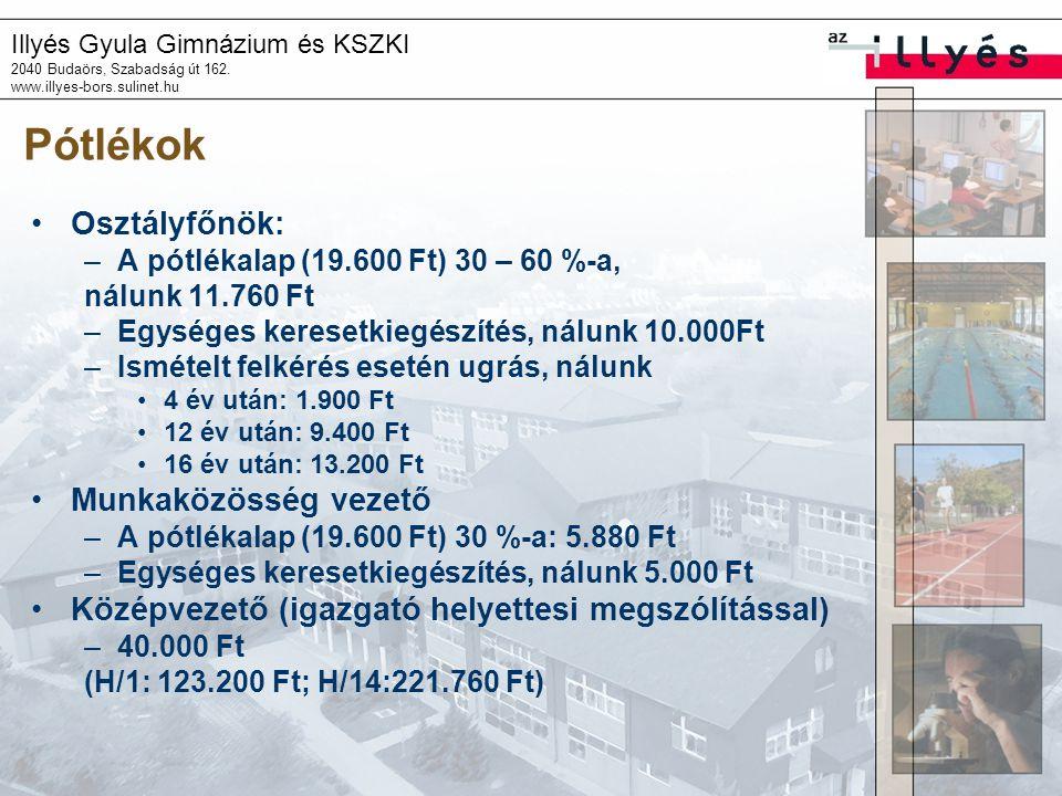 Illyés Gyula Gimnázium és KSZKI 2040 Budaörs, Szabadság út 162. www.illyes-bors.sulinet.hu Pótlékok Osztályfőnök: –A pótlékalap (19.600 Ft) 30 – 60 %-