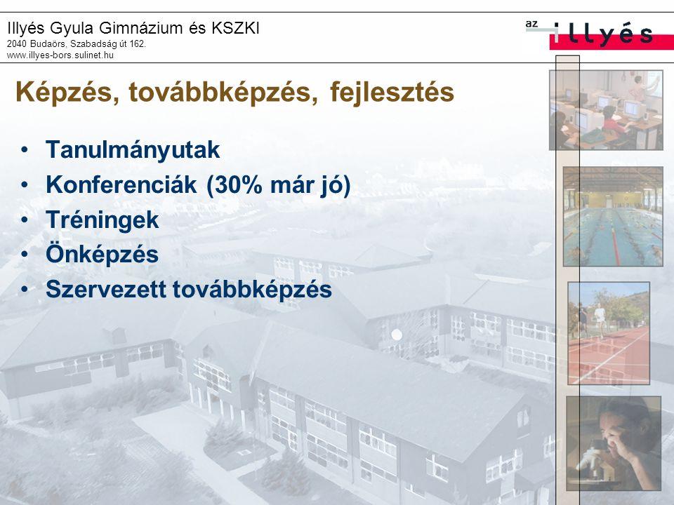 Illyés Gyula Gimnázium és KSZKI 2040 Budaörs, Szabadság út 162. www.illyes-bors.sulinet.hu Képzés, továbbképzés, fejlesztés Tanulmányutak Konferenciák