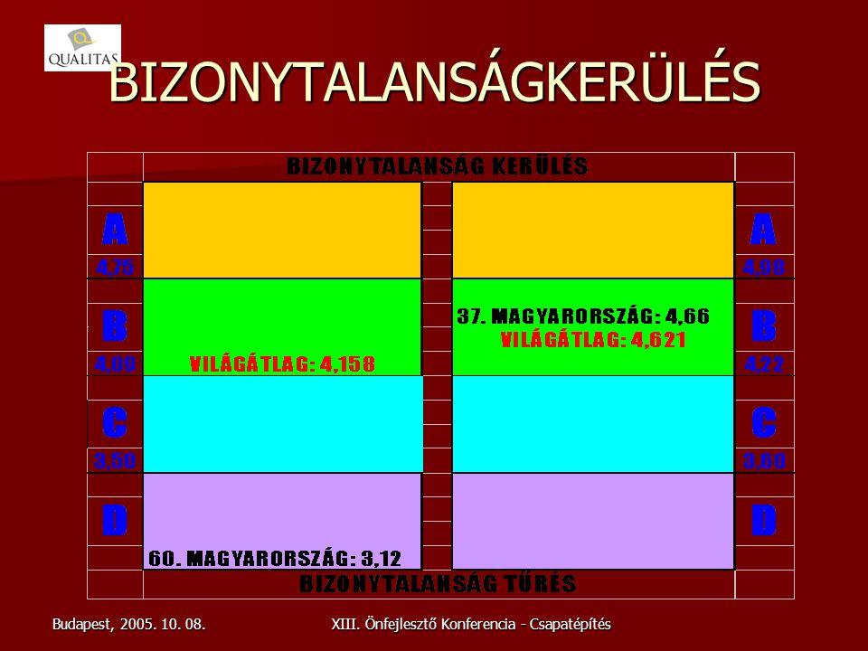 Budapest, 2005. 10. 08.XIII. Önfejlesztő Konferencia - Csapatépítés BIZONYTALANSÁGKERÜLÉS
