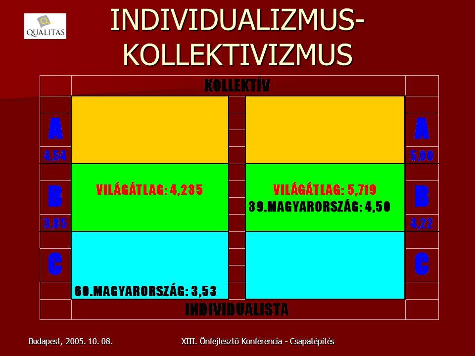 Budapest, 2005. 10. 08.XIII. Önfejlesztő Konferencia - Csapatépítés INDIVIDUALIZMUS- KOLLEKTIVIZMUS