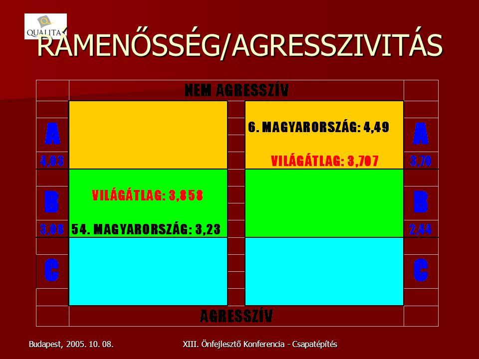 Budapest, 2005. 10. 08.XIII. Önfejlesztő Konferencia - Csapatépítés RÁMENŐSSÉG/AGRESSZIVITÁS
