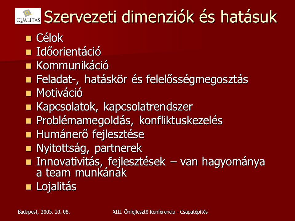 Budapest, 2005. 10. 08.XIII. Önfejlesztő Konferencia - Csapatépítés Szervezeti dimenziók és hatásuk Célok Célok Időorientáció Időorientáció Kommunikác
