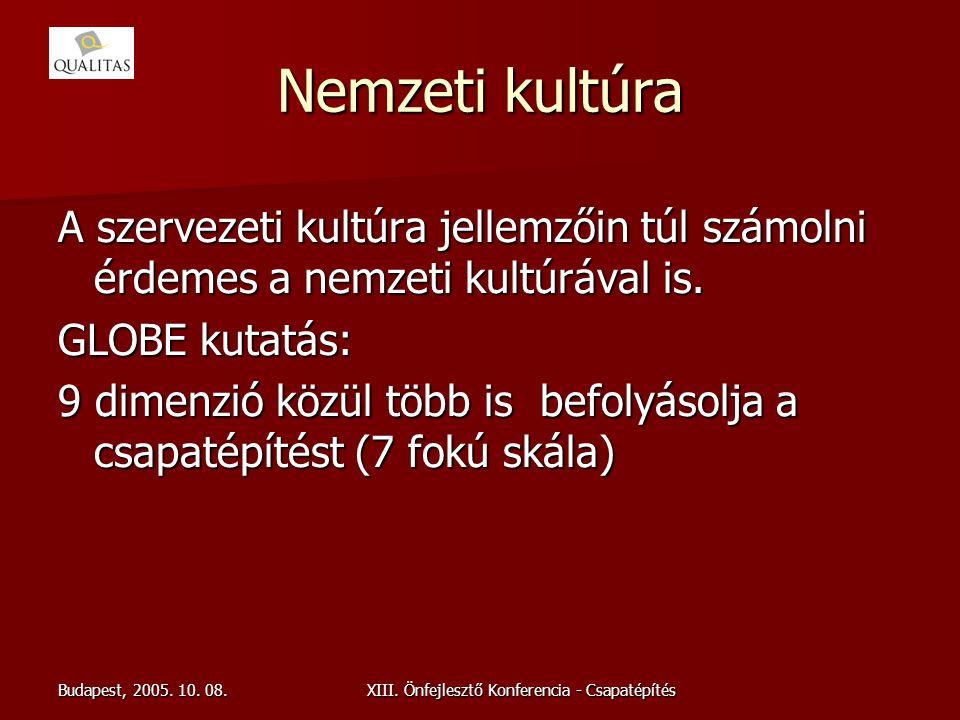 Budapest, 2005. 10. 08.XIII. Önfejlesztő Konferencia - Csapatépítés Nemzeti kultúra A szervezeti kultúra jellemzőin túl számolni érdemes a nemzeti kul