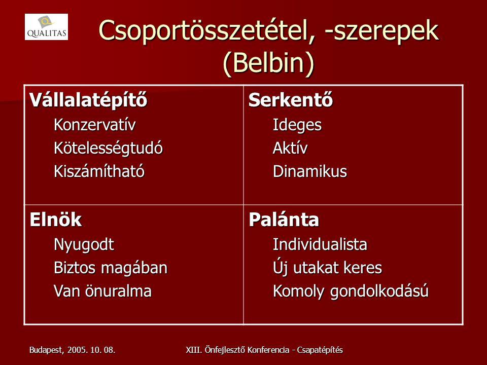 Budapest, 2005. 10. 08.XIII. Önfejlesztő Konferencia - Csapatépítés Csoportösszetétel, -szerepek (Belbin) VállalatépítőKonzervatívKötelességtudóKiszám