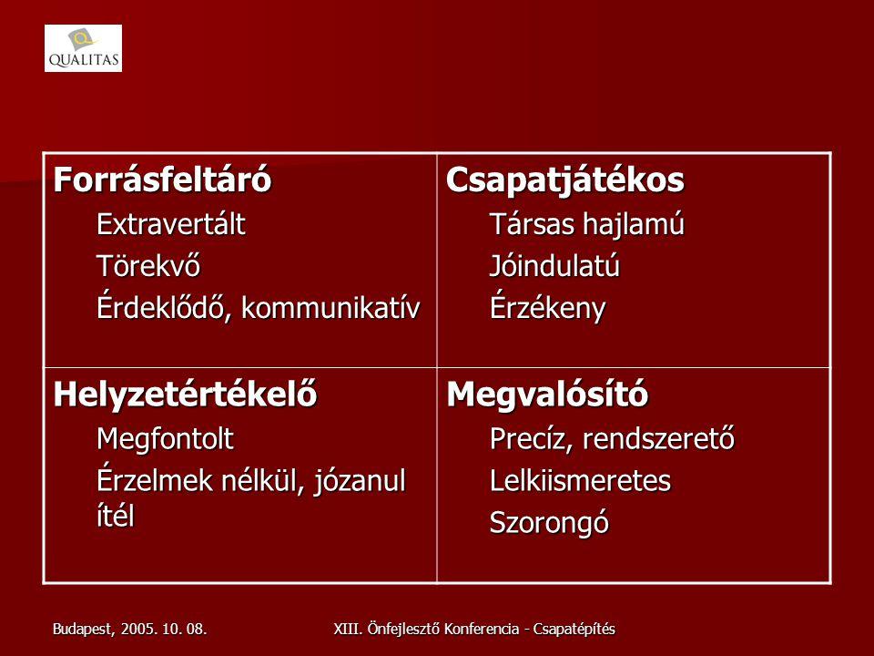Budapest, 2005. 10. 08.XIII. Önfejlesztő Konferencia - Csapatépítés ForrásfeltáróExtravertáltTörekvő Érdeklődő, kommunikatív Csapatjátékos Társas hajl