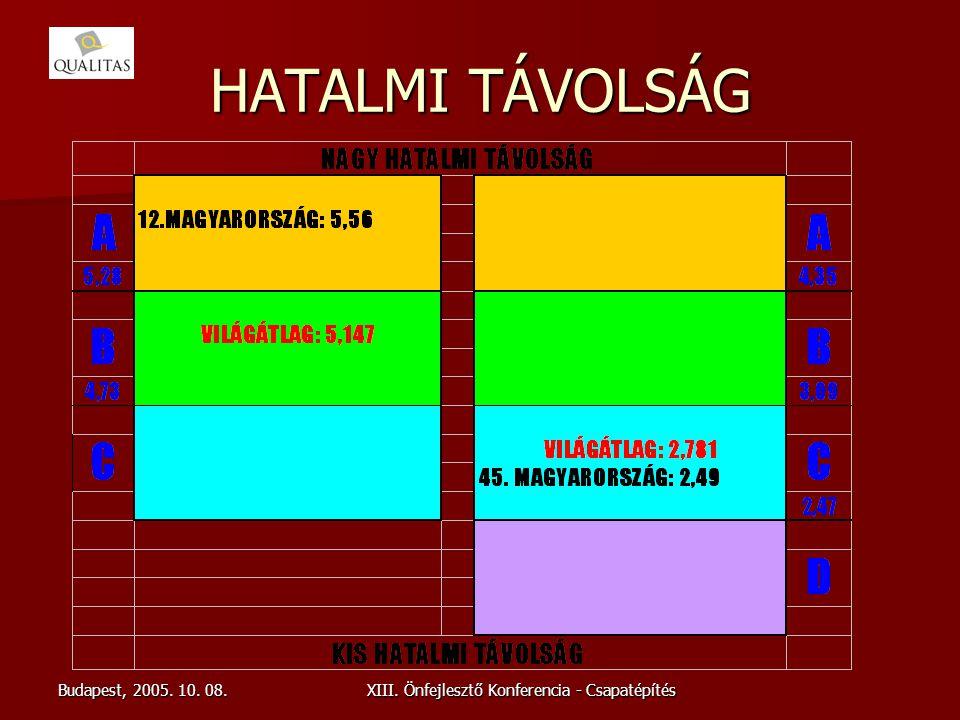 Budapest, 2005. 10. 08.XIII. Önfejlesztő Konferencia - Csapatépítés HATALMI TÁVOLSÁG