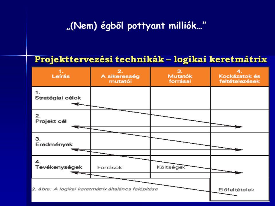 """Projekttervezési technikák – logikai keretmátrix """"(Nem) égből pottyant milliók…"""""""