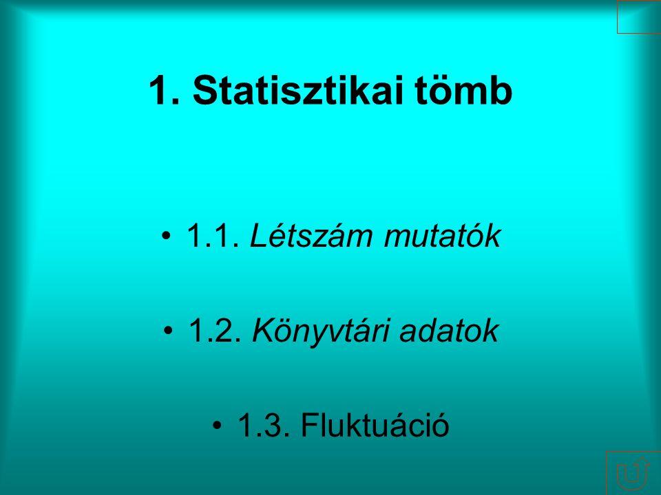 1. Statisztikai tömb 1.1. Létszám mutatók 1.2. Könyvtári adatok 1.3. Fluktuáció