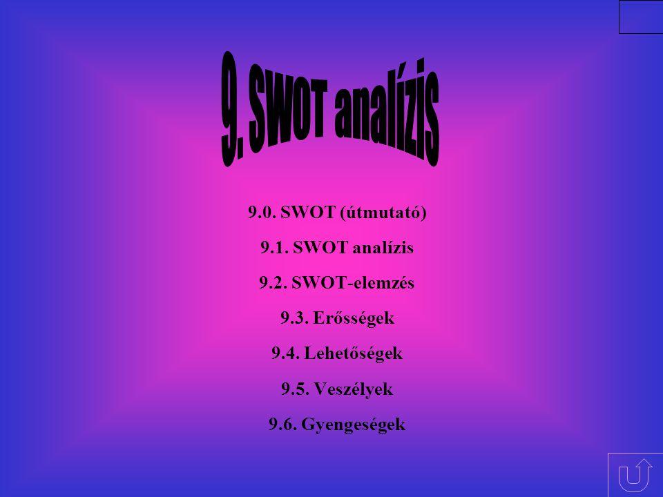 9.0. SWOT (útmutató) 9.1. SWOT analízis 9.2. SWOT-elemzés 9.3.