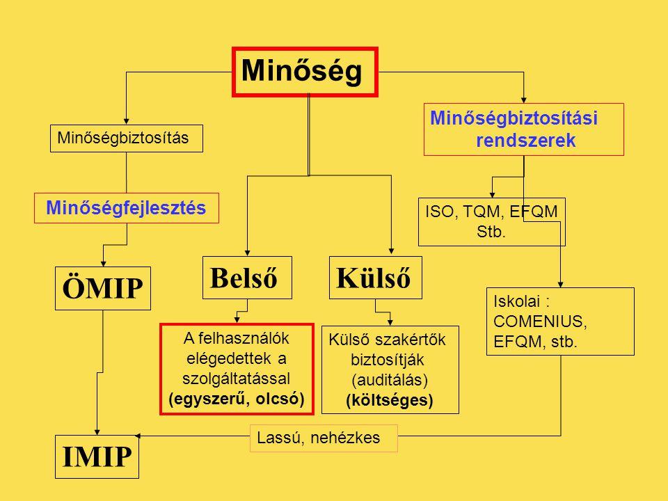 Minőség Minőségbiztosítás Minőségfejlesztés BelsőKülső ÖMIP IMIP A felhasználók elégedettek a szolgáltatással (egyszerű, olcsó) Külső szakértők biztos