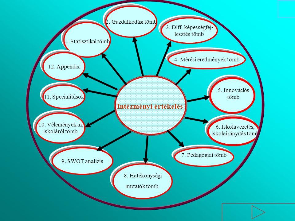Intézményi értékelés 6. Iskolavezetés, iskolairányítás tömb 9. SWOT analízis 8. Hatékonysági mutatók tömb 4. Mérési eredmények tömb 5. Innovációs tömb