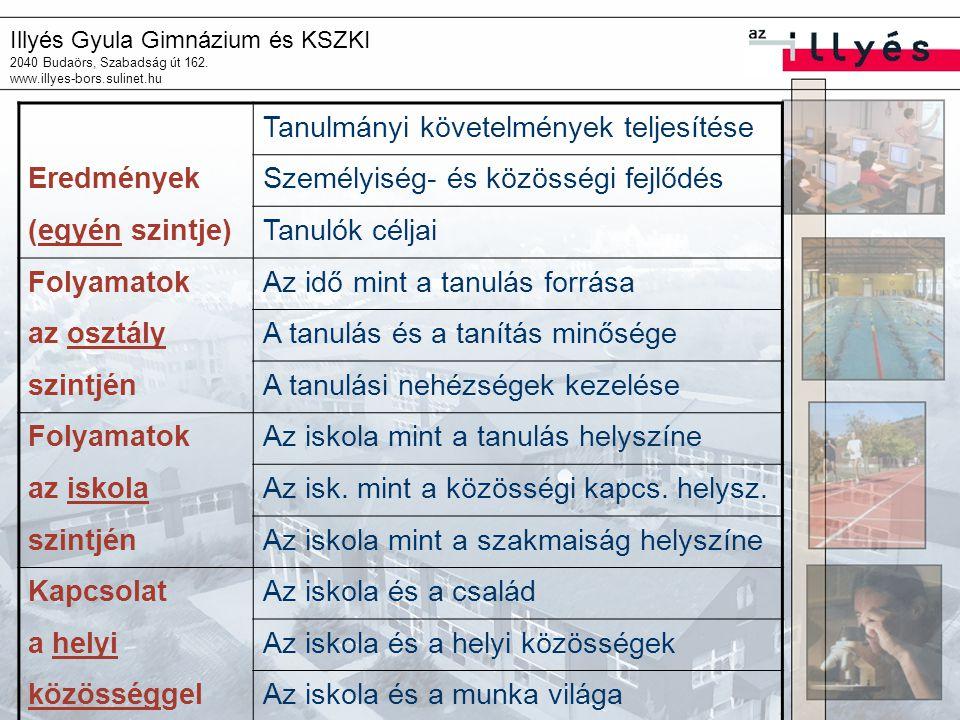 Illyés Gyula Gimnázium és KSZKI 2040 Budaörs, Szabadság út 162. www.illyes-bors.sulinet.hu Tanulmányi követelmények teljesítése EredményekSzemélyiség-