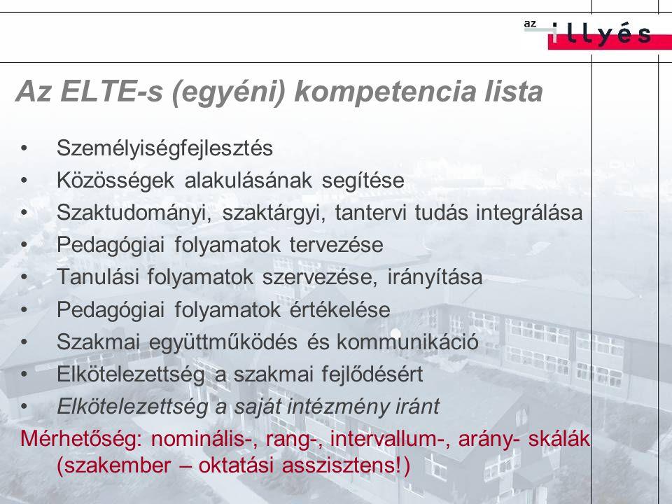 Az ELTE-s (egyéni) kompetencia lista Személyiségfejlesztés Közösségek alakulásának segítése Szaktudományi, szaktárgyi, tantervi tudás integrálása Pedagógiai folyamatok tervezése Tanulási folyamatok szervezése, irányítása Pedagógiai folyamatok értékelése Szakmai együttműködés és kommunikáció Elkötelezettség a szakmai fejlődésért Elkötelezettség a saját intézmény iránt Mérhetőség: nominális-, rang-, intervallum-, arány- skálák (szakember – oktatási asszisztens!)