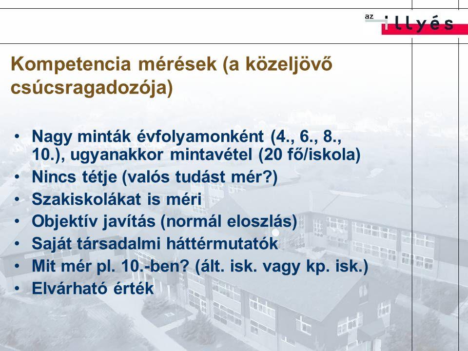 Kompetencia mérések (a közeljövő csúcsragadozója) Nagy minták évfolyamonként (4., 6., 8., 10.), ugyanakkor mintavétel (20 fő/iskola) Nincs tétje (valós tudást mér ) Szakiskolákat is méri Objektív javítás (normál eloszlás) Saját társadalmi háttérmutatók Mit mér pl.