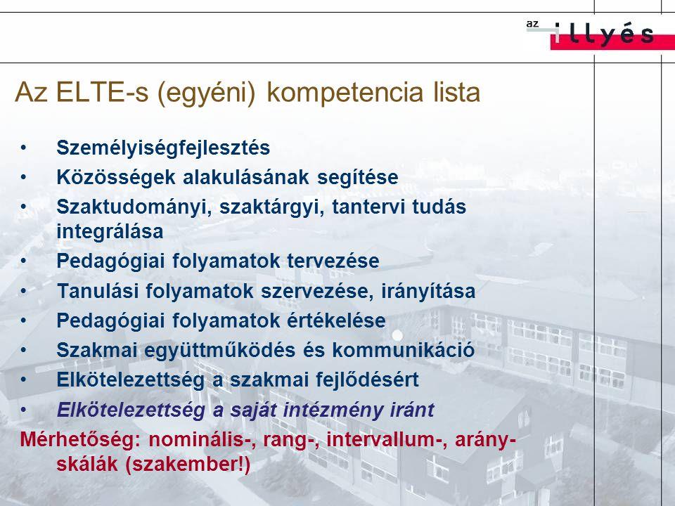 Az ELTE-s (egyéni) kompetencia lista Személyiségfejlesztés Közösségek alakulásának segítése Szaktudományi, szaktárgyi, tantervi tudás integrálása Pedagógiai folyamatok tervezése Tanulási folyamatok szervezése, irányítása Pedagógiai folyamatok értékelése Szakmai együttműködés és kommunikáció Elkötelezettség a szakmai fejlődésért Elkötelezettség a saját intézmény iránt Mérhetőség: nominális-, rang-, intervallum-, arány- skálák (szakember!)