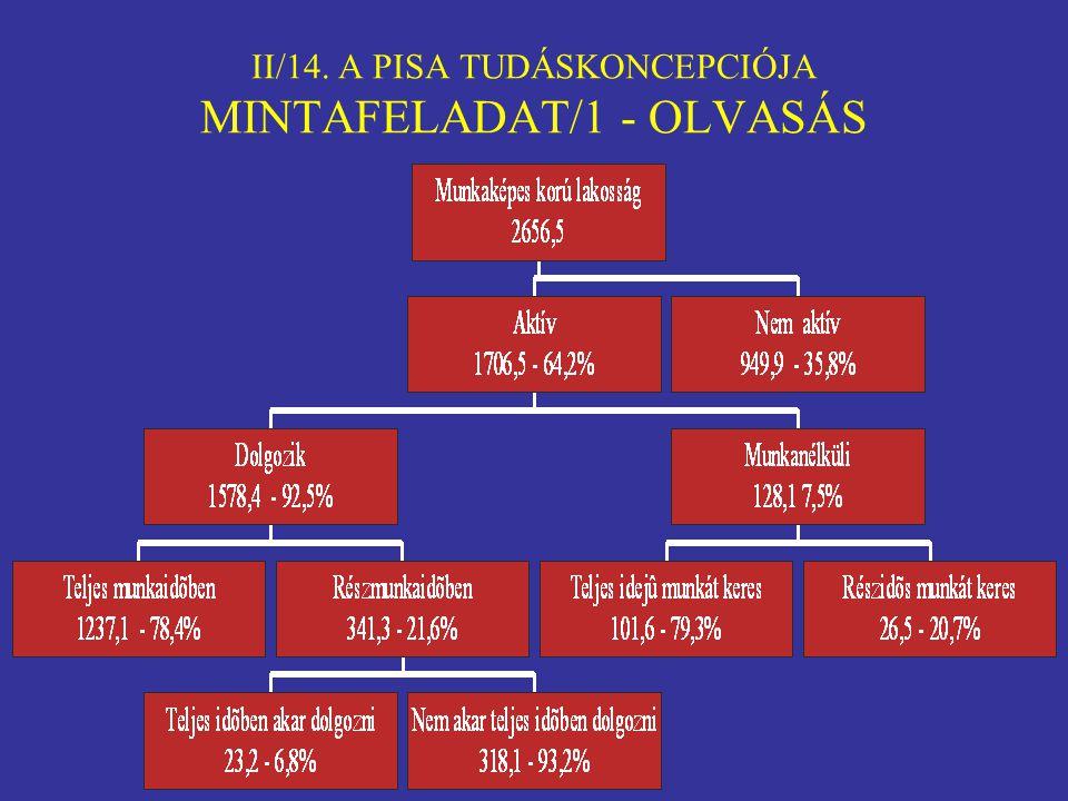 II/14. A PISA TUDÁSKONCEPCIÓJA MINTAFELADAT/1 - OLVASÁS
