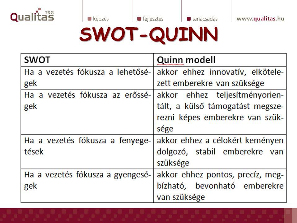 QUINN-SWOT