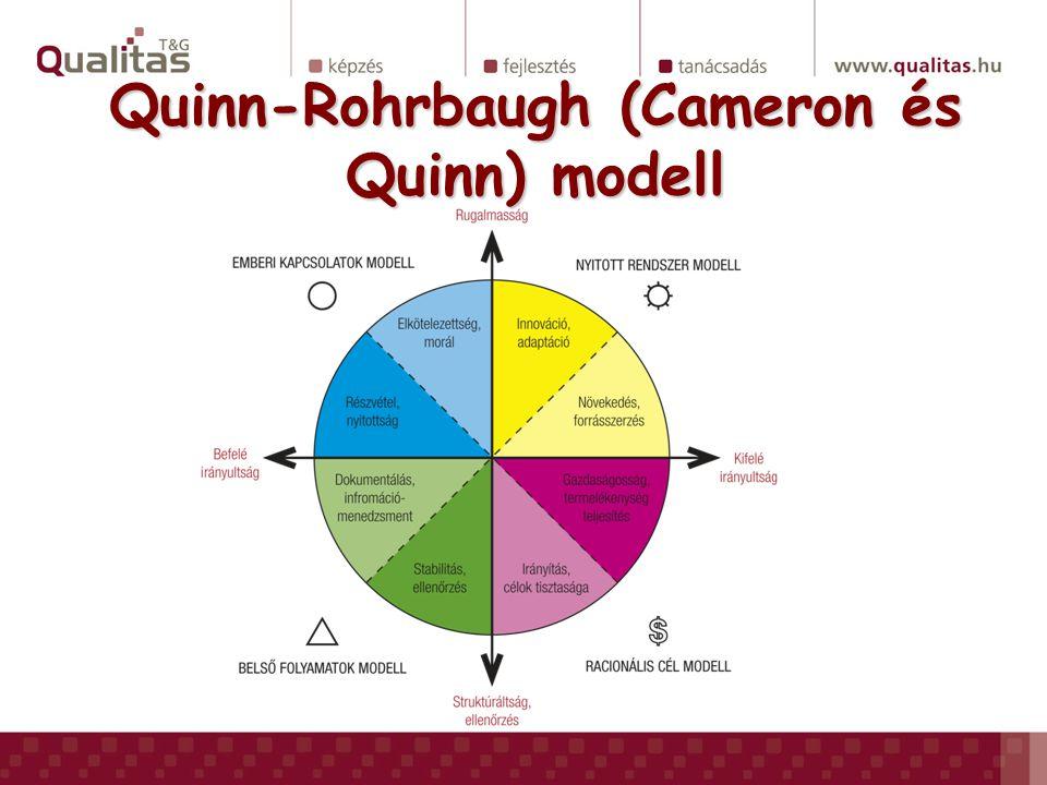 Feladatok Hogyan működik a különböző kultúrákban:Hogyan működik a különböző kultúrákban: –Innováció –DÖK –Konfliktuskezelés –Teljesítményértékelés Osszon szét 100 pontot a QR modell típusai között aszerint, hogy az egyes típusokban leírtak mennyire jellemzőek az Ön intézményére!Osszon szét 100 pontot a QR modell típusai között aszerint, hogy az egyes típusokban leírtak mennyire jellemzőek az Ön intézményére.