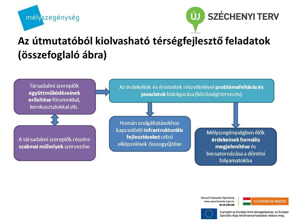 Az útmutatóból kiolvasható térségfejlesztő feladatok (összefoglaló ábra) Társadalmi szereplők együttműködéseinek erősítése fórumokkal, kerekasztalokkal stb.