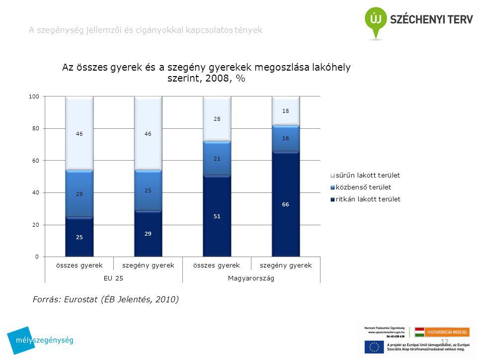 A szegénység jellemzői és cigányokkal kapcsolatos tények 12 Az összes gyerek és a szegény gyerekek megoszlása lakóhely szerint, 2008, % Forrás: Eurostat (ÉB Jelentés, 2010)