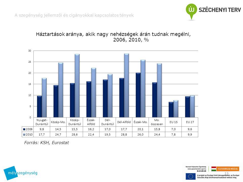 A szegénység jellemzői és cigányokkal kapcsolatos tények 13 Háztartások aránya, akik nagy nehézségek árán tudnak megélni, 2006, 2010, % Forrás: KSH, Eurostat