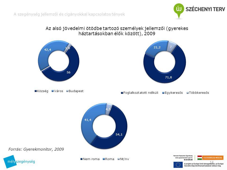 A szegénység jellemzői és cigányokkal kapcsolatos tények 14 Az alsó jövedelmi ötödbe tartozó személyek jellemzői (gyerekes háztartásokban élők között), 2009 Forrás: Gyerekmonitor, 2009