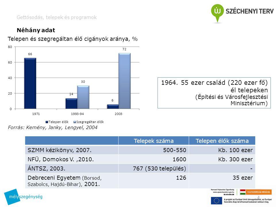 Gettósodás, telepek és programok Néhány adat 4 Telepen és szegregáltan élő cigányok aránya, % Forrás: Kemény, Janky, Lengyel, 2004 Telepek számaTelepen élők száma SZMM kézikönyv, 2007.500-550Kb.