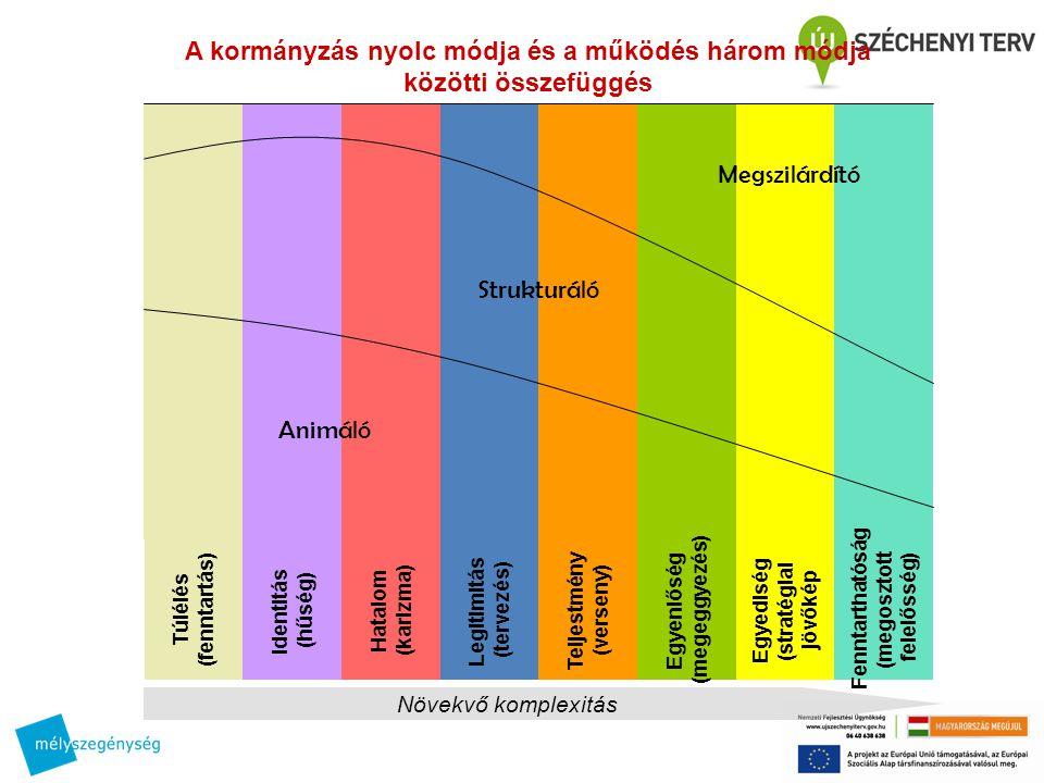 Egyenlőség ( megeggyezés ) Teljestmény ( verseny ) Hatalom ( karizma ) Legitimitás ( tervezés ) I dentitás ( hűség ) Egyediség ( stratégiai jövőkép Megszilárdító Animáló Strukturáló Növekvő komplexitás A kormányzás nyolc módja és a működés három módja közötti összefüggés Túlélés ( fenntartás ) Fenntarthatóság ( megosztott felelősség )