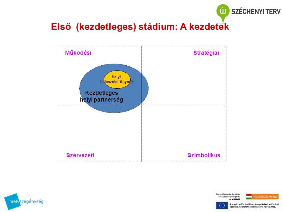 Kezdetleges helyi partnerség Helyi fejlesztési ügynök MűködésiStratégiai SzervezetiSzimbolikus Első (kezdetleges) stádium: A kezdetek