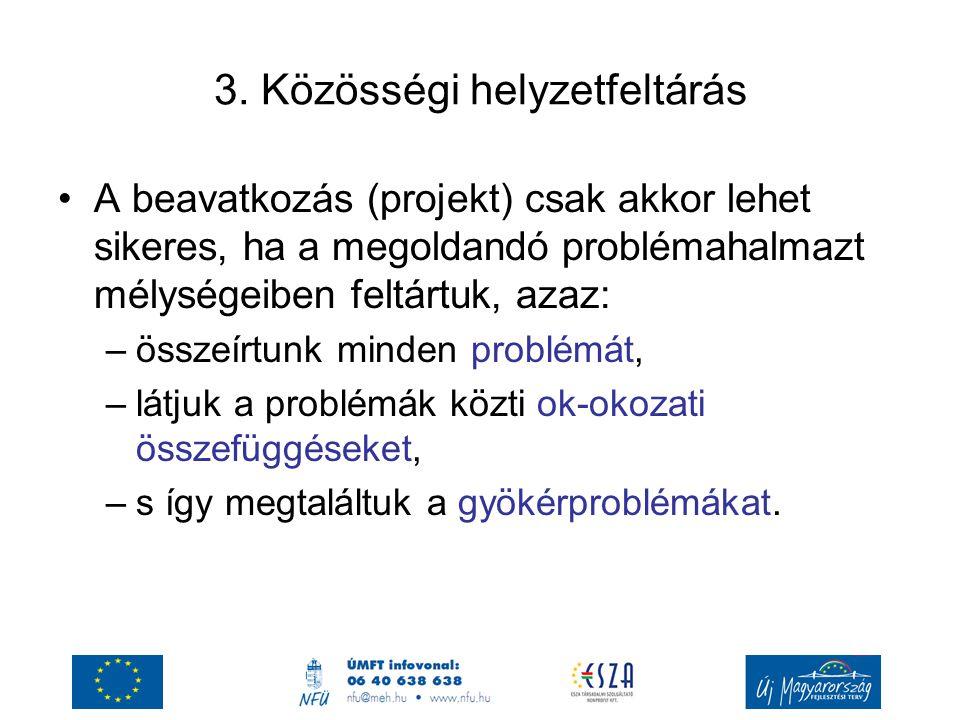 3. Közösségi helyzetfeltárás A beavatkozás (projekt) csak akkor lehet sikeres, ha a megoldandó problémahalmazt mélységeiben feltártuk, azaz: –összeírt