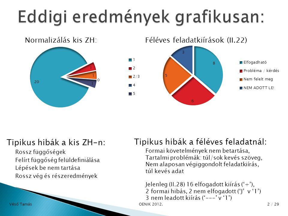 Véső Tamás OENIK 2012. 13 / 29