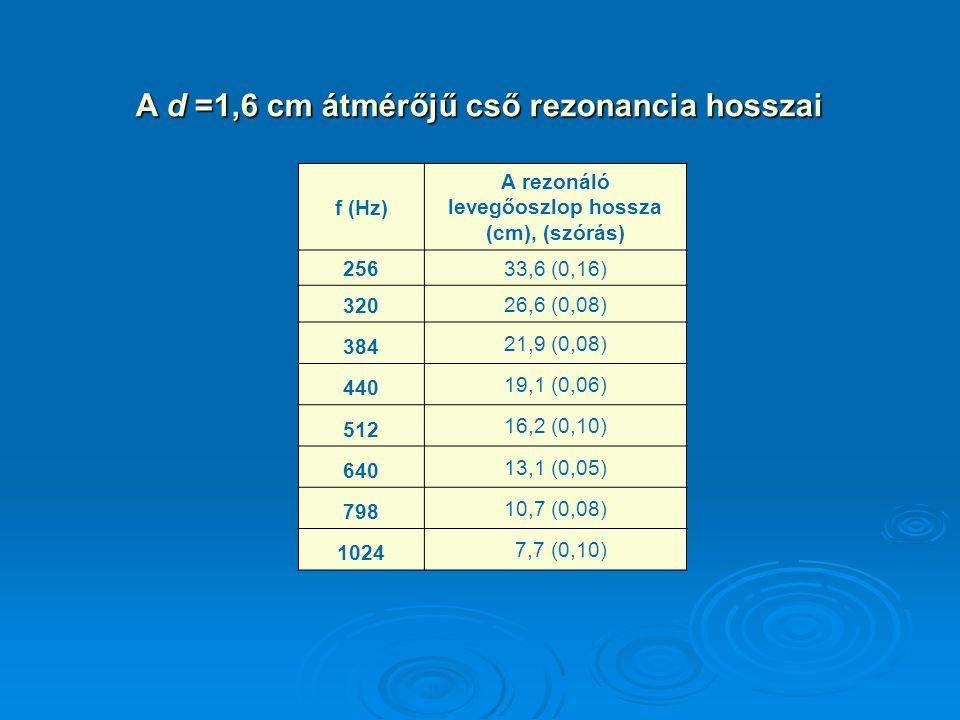 f (Hz) A rezonáló levegőoszlop hossza (cm), (szórás) 25633,6 (0,16) 320 26,6 (0,08) 384 21,9 (0,08) 440 19,1 (0,06) 512 16,2 (0,10) 640 13,1 (0,05) 79