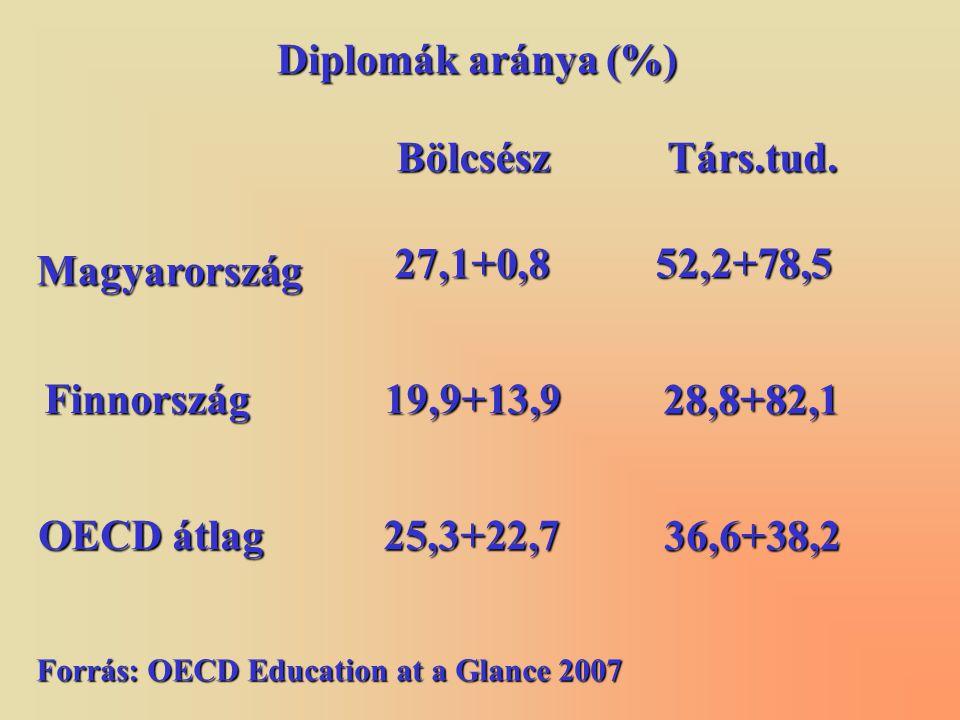 BölcsészTárs.tud. Magyarország 27,1+0,8 52,2+78,5 Finnország19,9+13,9 28,8+82,1 OECD átlag 25,3+22,7 36,6+38,2 Diplomák aránya (%) Forrás:OECD Educati