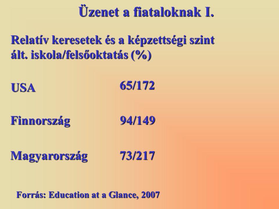 USA 65/172 Finnország94/149 Magyarország73/217 Relatív keresetek és a képzettségi szint ált. iskola/felsőoktatás (%) Forrás: Education at a Glance, 20