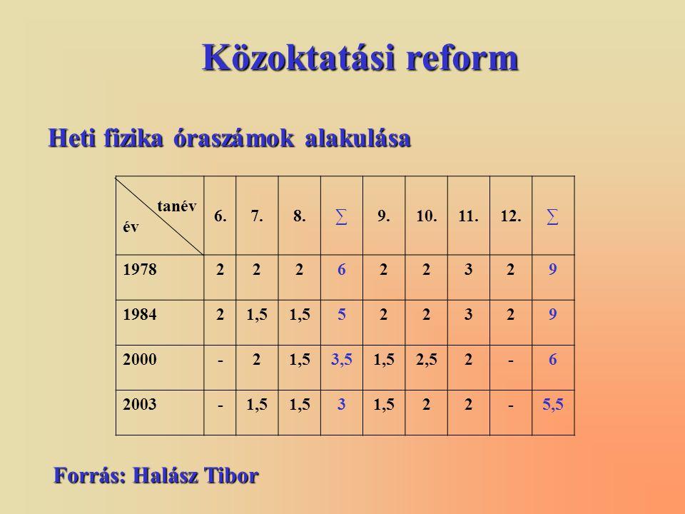 Közoktatási reform Heti fizika óraszámok alakulása Forrás: Halász Tibor tanév év 6.7.8.∑9.10.11.12.∑ 1978222622329 198421,5 522329 2000-21,53,51,52,52-6 2003-1,5 3 22-5,5