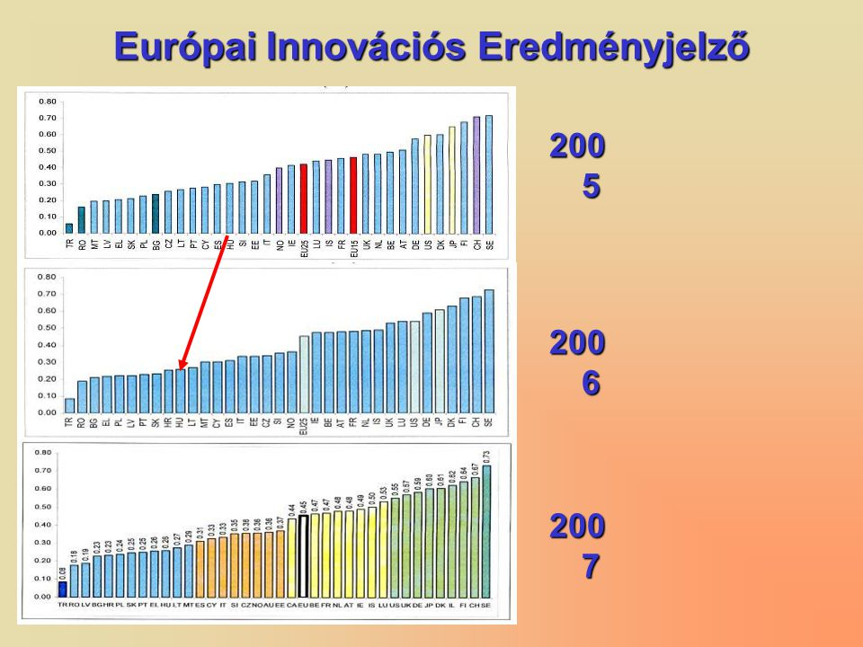 Európai Innovációs Eredményjelző 200 5 200 6 200 7