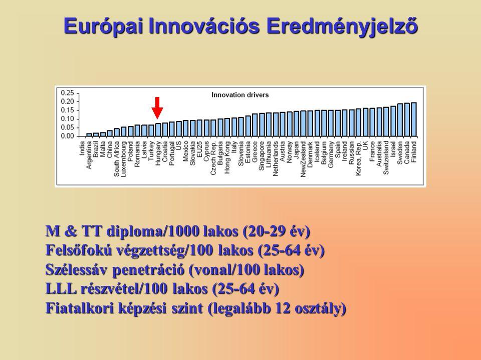 Európai Innovációs Eredményjelző M & TT diploma/1000 lakos (20-29 év) Felsőfokú végzettség/100 lakos (25-64 év) Szélessáv penetráció (vonal/100 lakos) LLL részvétel/100 lakos (25-64 év) Fiatalkori képzési szint (legalább 12 osztály)