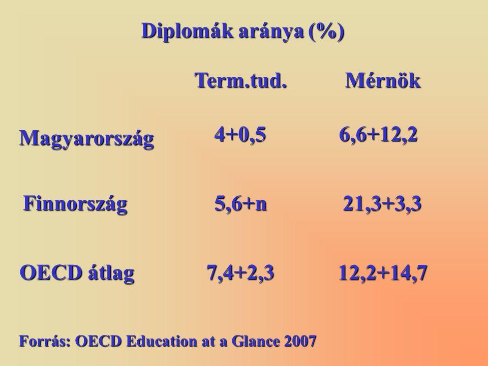 Term.tud.Mérnök Magyarország 4+0,5 6,6+12,2 Finnország5,6+n 21,3+3,3 OECD átlag 7,4+2,3 12,2+14,7 Diplomák aránya (%) Forrás:OECD Education at a Glance 2007 Forrás: OECD Education at a Glance 2007