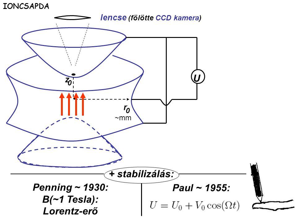 lencse (fölötte CCD kamera) U r 0 z 0 Penning ~ 1930: B(~1 Tesla): Lorentz-erő Paul ~ 1955: + stabilizálás: ~mm IONCSAPDA