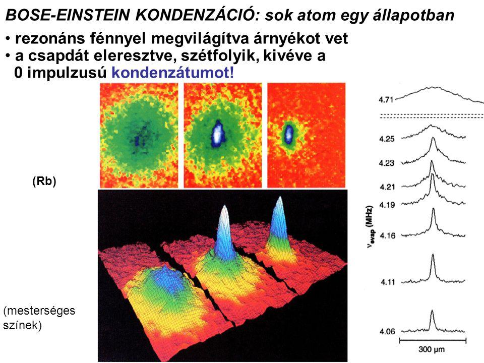 BOSE-EINSTEIN KONDENZÁCIÓ: sok atom egy állapotban rezonáns fénnyel megvilágítva árnyékot vet a csapdát eleresztve, szétfolyik, kivéve a 0 impulzusú kondenzátumot.
