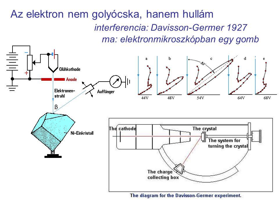 Az elektron nem golyócska, hanem hullám interferencia: Davisson-Germer 1927 ma: elektronmikroszkópban egy gomb