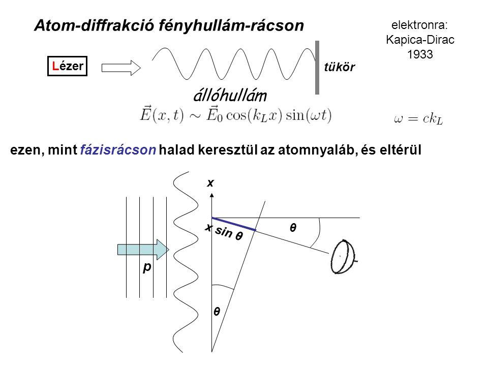 Atom-diffrakció fényhullám-rácson Lézer tükör állóhullám elektronra: Kapica-Dirac 1933 ezen, mint fázisrácson halad keresztül az atomnyaláb, és eltérül x θ x sin θ θ p