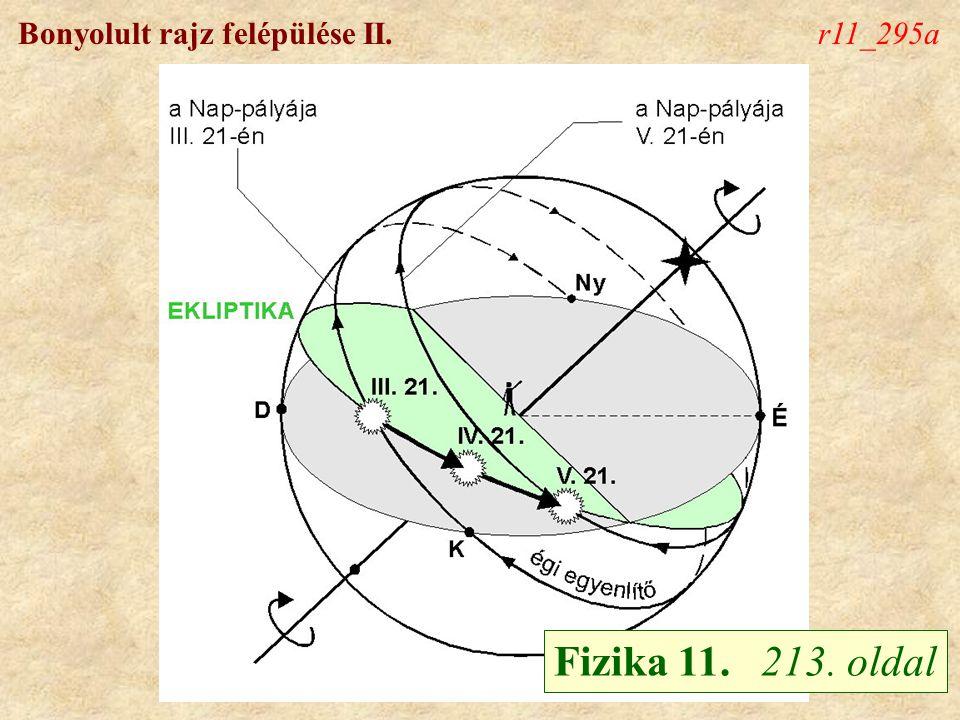 Bonyolult rajz felépülése II.r11_295a Fizika 11. 213. oldal