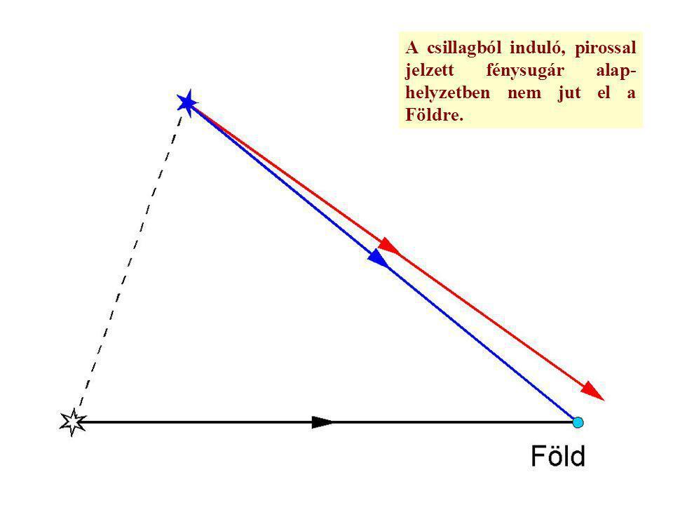 A csillagból induló, pirossal jelzett fénysugár alap- helyzetben nem jut el a Földre.