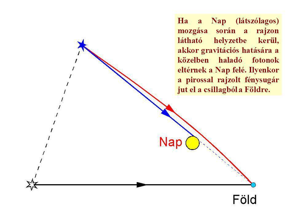 Ha a Nap (látszólagos) mozgása során a rajzon látható helyzetbe kerül, akkor gravitációs hatására a közelben haladó fotonok eltérnek a Nap felé. Ilyen